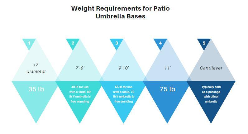 umbrella sizes and umbrella base weight chart